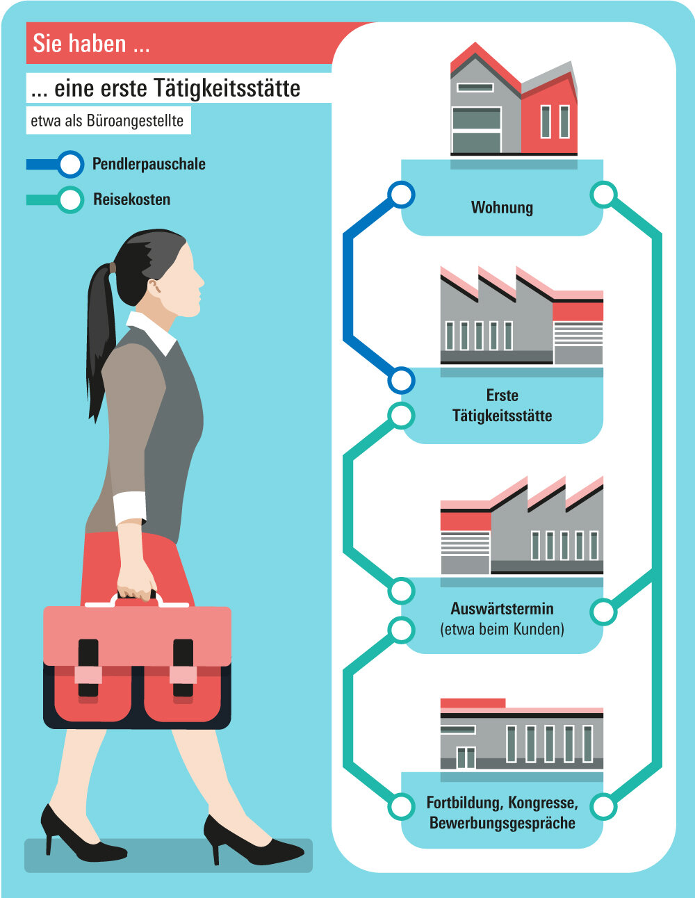 Pendlerpauschale und Reisekosten - Fahrtkosten für Arbeitswege richtig absetzen