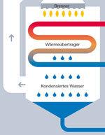 Gasheizkessel - Mehrwert dank Brennwert - Test - Stiftung Warentest