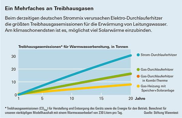 Durchschnittlicher wasserverbrauch single haushalt kosten