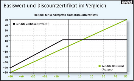 Discountzertifikate Test