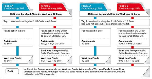 beispiel 1 der anleger hlt fonds die in euroland investieren - Eur Beispiel