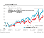Riester-Fondssparplan UniGlobal Vorsorge Meldung