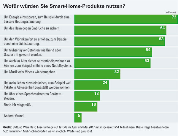 Umfrage Smart Home Special