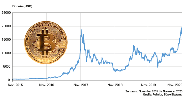 bitcoins wie funktioniert das