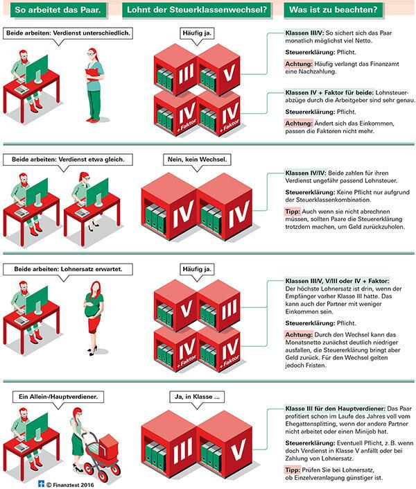 steuerklasse andern nach hochzeit. Black Bedroom Furniture Sets. Home Design Ideas
