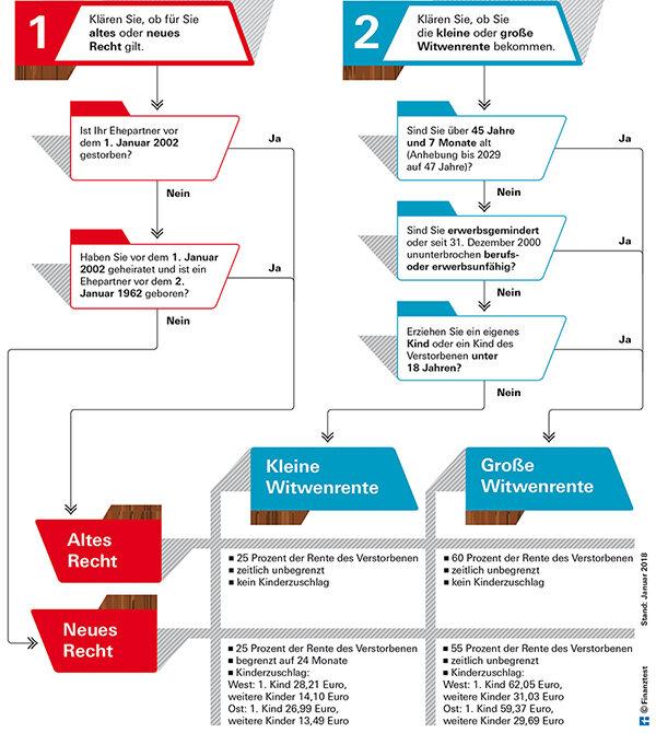 Steuererklärung Witwenrente Und Einkommen