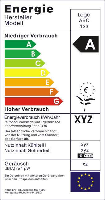 Veraltetes Energie Label Nicht Erster Sondern Dritter Platz