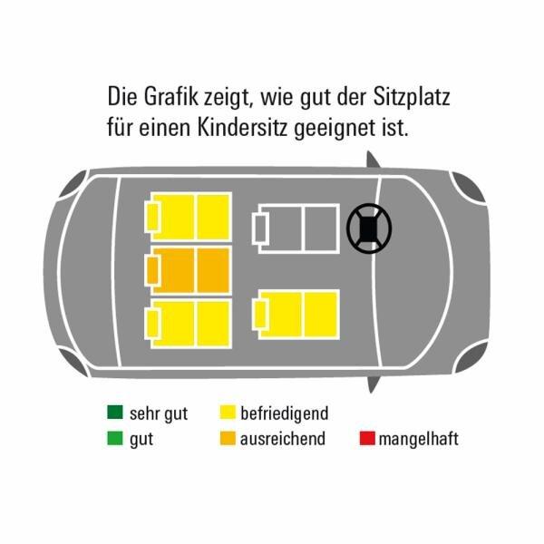 BMW 3er Limousine Übersicht