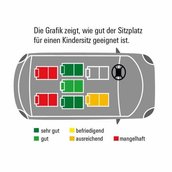 Opel Combo Combi Übersicht