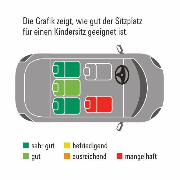 Mercedes-Benz Citan Kombi Übersicht