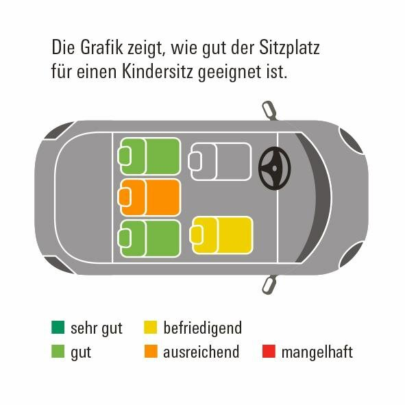 VW Golf VII Übersicht