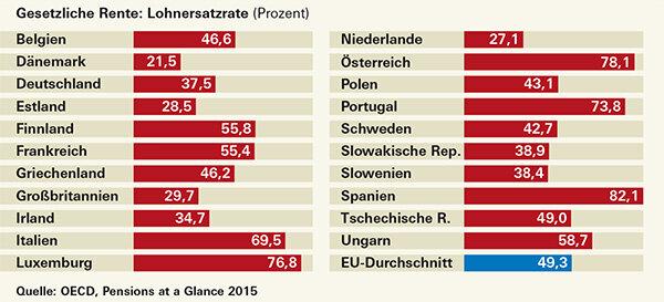Rente und sparen gewinnspiel österreich