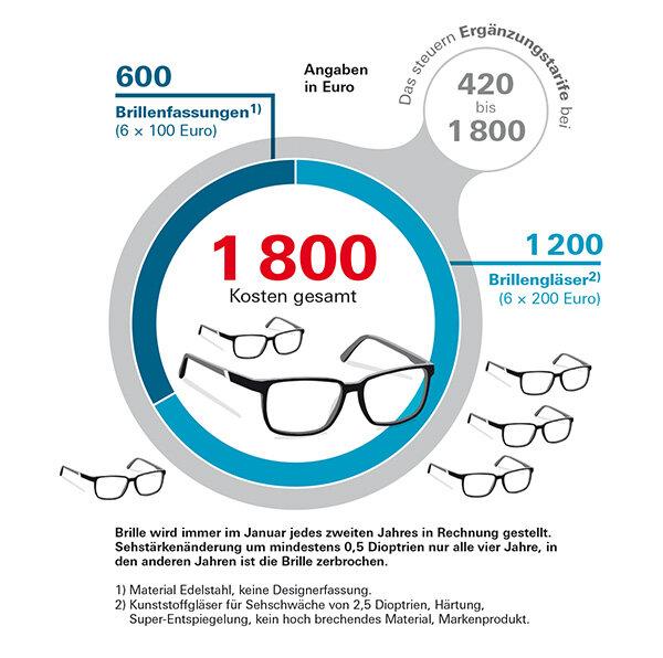 Heilpraktiker, Brille, Zahnersatz - Leistungsbeispiele..