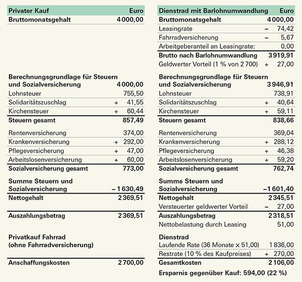 Beispielrechnung Für Ein 2 700 Euro Fahrrad Vergleich Privatkauf