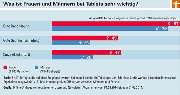 umfrage tablets frauen spielen mehr als m nner meldung stiftung warentest. Black Bedroom Furniture Sets. Home Design Ideas