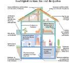 feuchtigkeit im haus viele ursachen ein problem meldung stiftung warentest. Black Bedroom Furniture Sets. Home Design Ideas